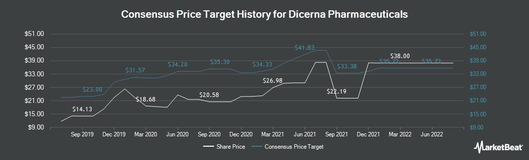Price Target History for Dicerna Pharmaceuticals (NASDAQ:DRNA)