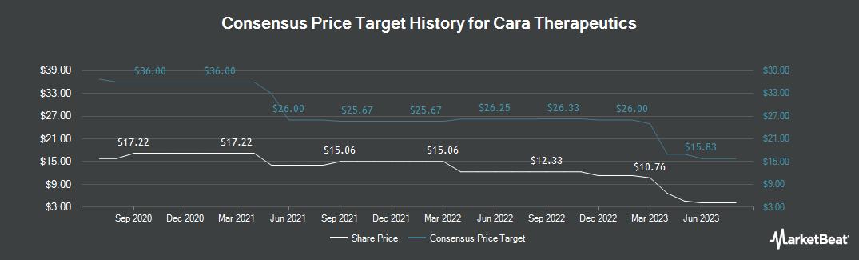 Price Target History for Cara Therapeutics (NASDAQ:CARA)