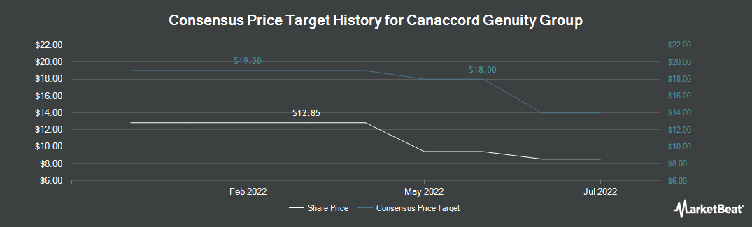 Price Target History for Canaccord Genuity Group (OTCMKTS:CCORF)