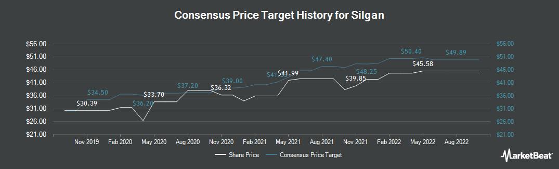 Price Target History for Silgan (NASDAQ:SLGN)