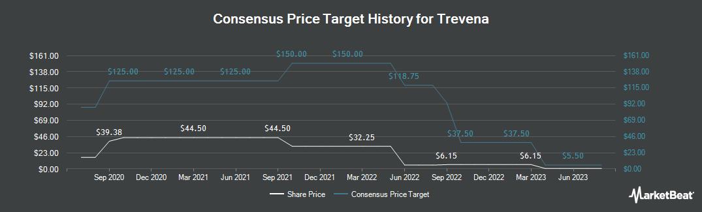 Price Target History for Trevena (NASDAQ:TRVN)