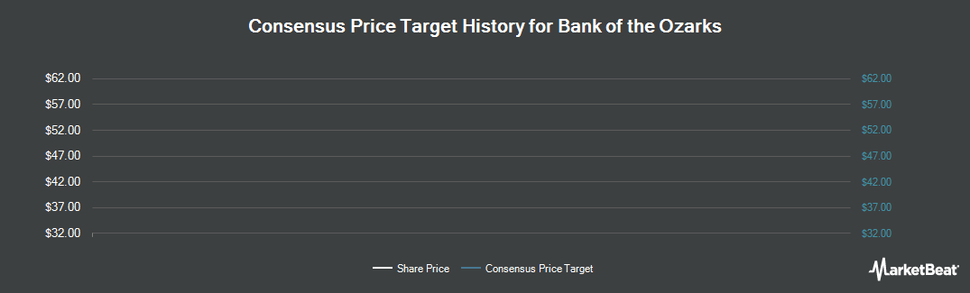 Price Target History for Bank Of The Ozarks (NASDAQ:OZRK)