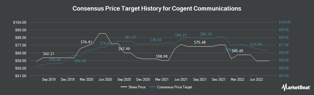 Price Target History for Cogent Communications (NASDAQ:CCOI)