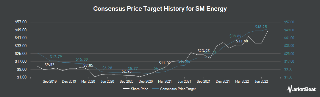 Price Target History for SM Energy Company (NYSE:SM)