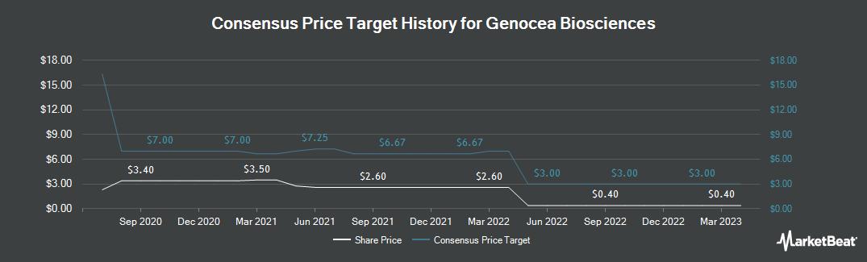 Price Target History for Genocea Biosciences (NASDAQ:GNCA)