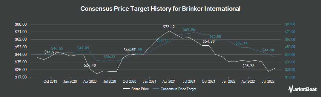 Price Target History for Brinker International (NYSE:EAT)