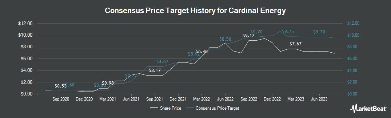 Price Target History for Cardinal Energy (TSE:CJ)