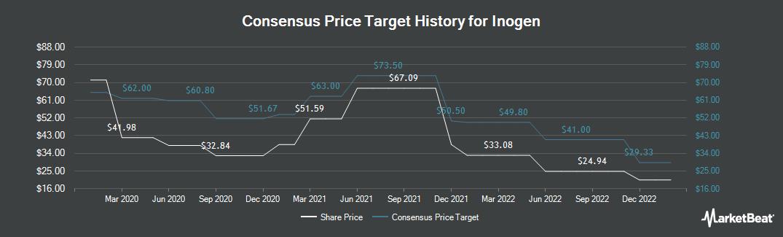 Price Target History for Inogen (NASDAQ:INGN)