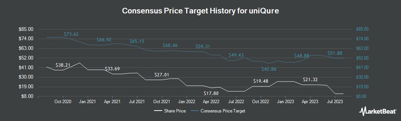 Price Target History for Uniqure (NASDAQ:QURE)