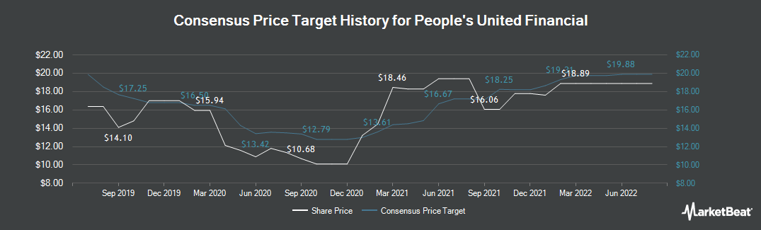 Price Target History for People`s United Financial (NASDAQ:PBCT)