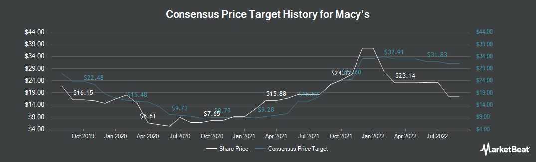 Price Target History for Macy`s (NYSE:M)