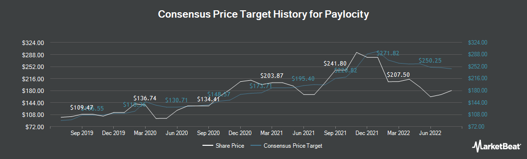 Price Target History for Paylocity (NASDAQ:PCTY)