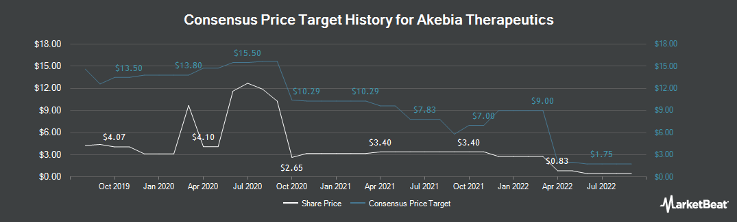Price Target History for Akebia Therapeutics (NASDAQ:AKBA)
