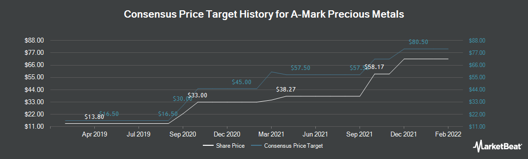 Price Target History for A-Mark Precious Metals (NASDAQ:AMRK)