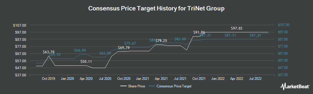 Price Target History for TriNet (NYSE:TNET)