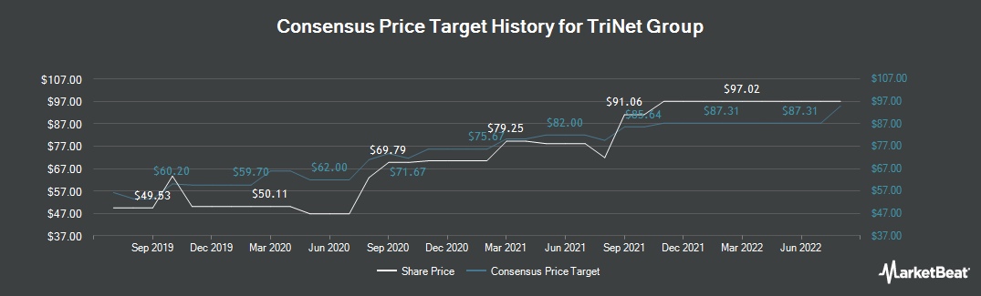 Price Target History for TriNet Group (NYSE:TNET)