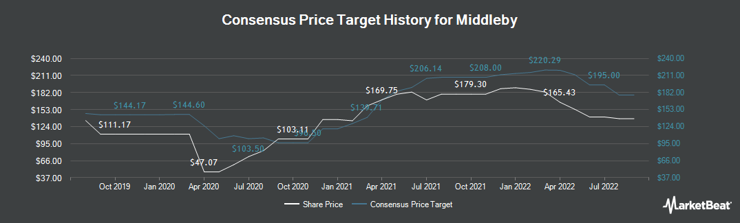 Price Target History for The Middleby (NASDAQ:MIDD)