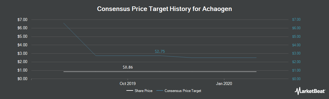 Price Target History for Achaogen (NASDAQ:AKAO)