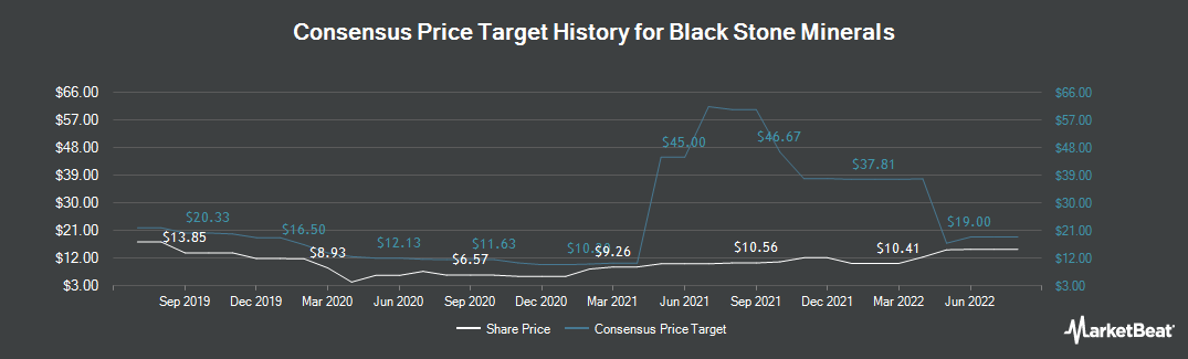 Price Target History for Black Stone Minerals (NYSE:BSM)