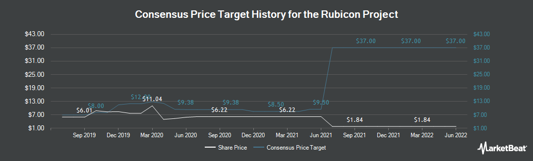 Price Target History for Rubicon Project (NYSE:RUBI)