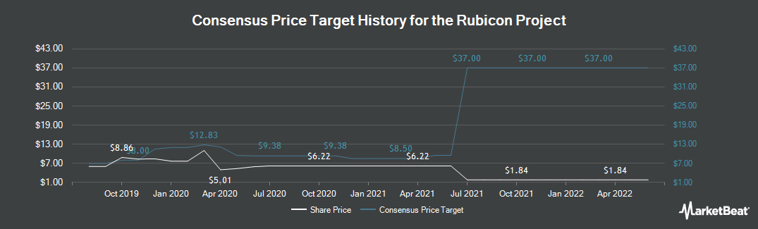 Price Target History for The Rubicon Project (NYSE:RUBI)