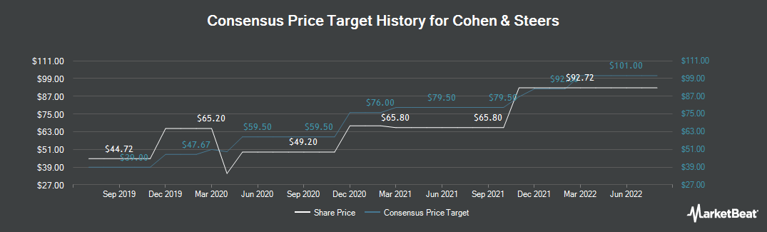 Price Target History for Cohen & Steers (NYSE:CNS)