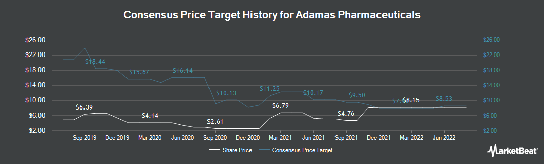 Price Target History for Adamas Pharmaceuticals (NASDAQ:ADMS)