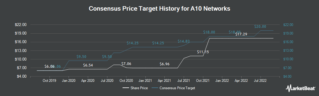 Price Target History for A10 Networks (NYSE:ATEN)