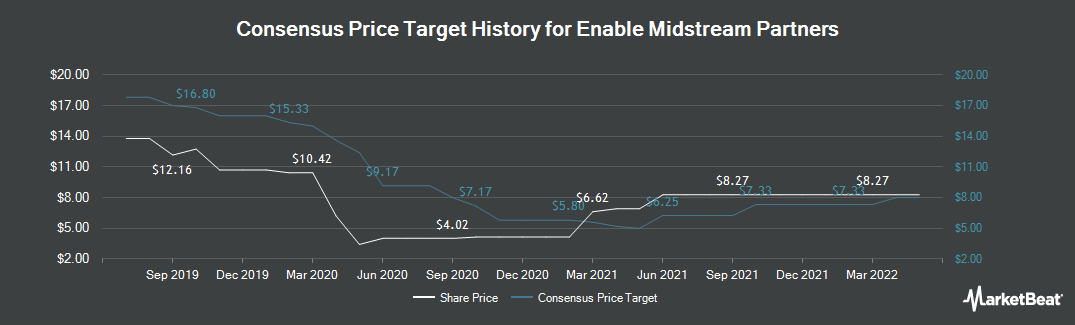 Price Target History for Enable Midstream Partners (NYSE:ENBL)