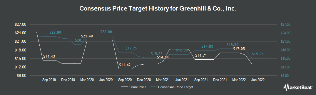 Price Target History for Greenhill & Co., Inc. (NYSE:GHL)