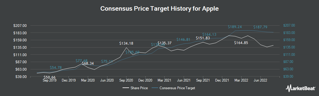 Price Target History for Apple (NASDAQ:AAPL)