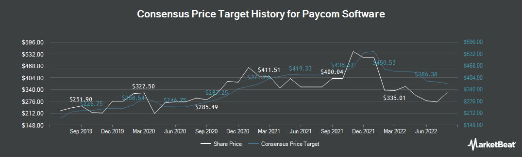 Price Target History for Paycom (NYSE:PAYC)
