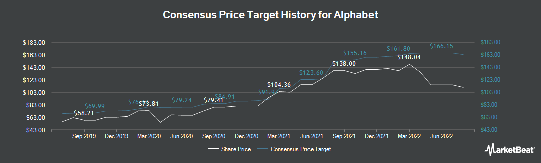 Price Target History for Alphabet (NASDAQ:GOOG)