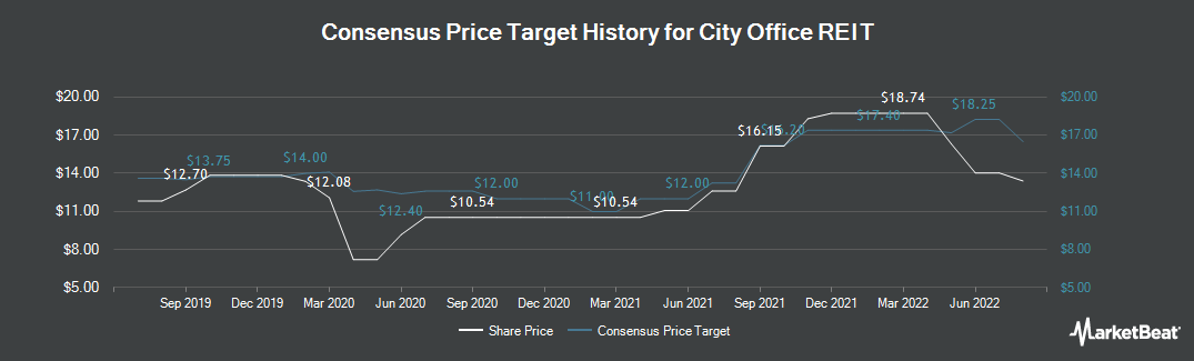 Price Target History for City Office REIT (NYSE:CIO)