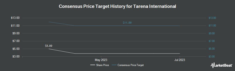 Price Target History for Tarena International (NASDAQ:TEDU)