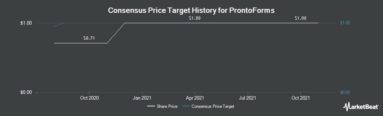 Price Target History for ProntoForms (CVE:PFM)