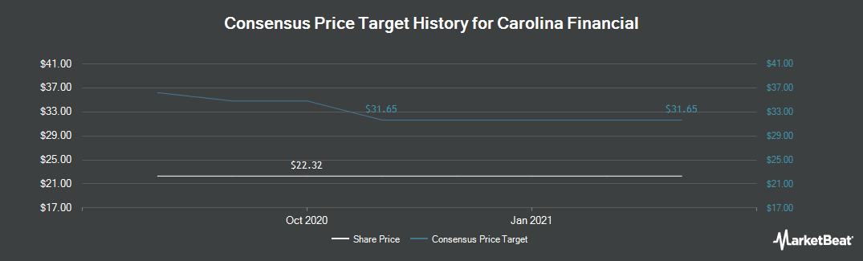 Price Target History for Carolina Financial (NASDAQ:CARO)
