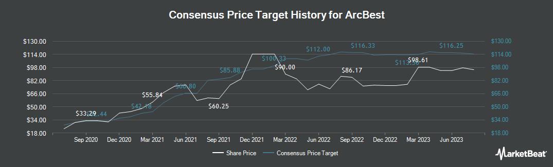 Price Target History for ArcBest (NASDAQ:ARCB)