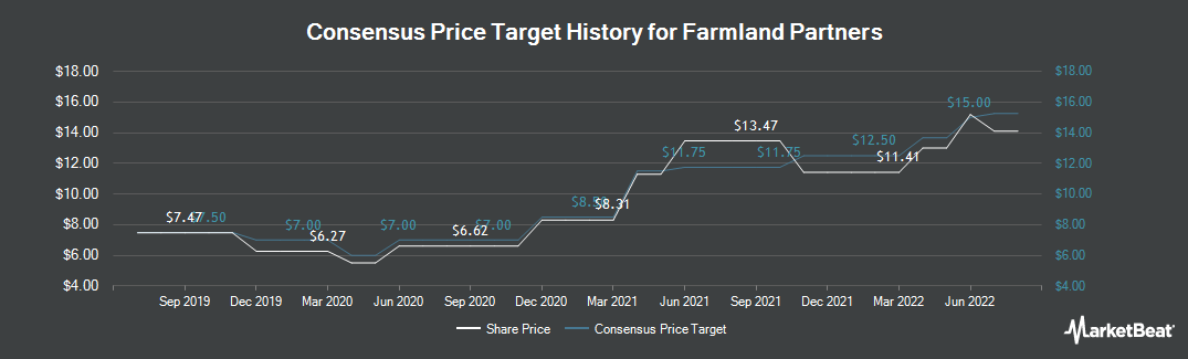 Price Target History for Farmland Partners (NYSE:FPI)