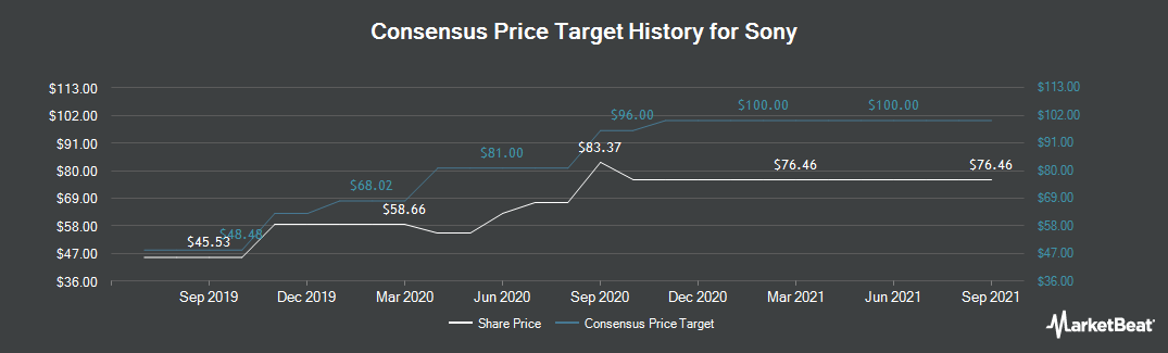 Price Target History for Sony (NYSE:SNE)