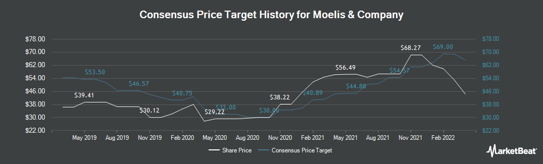 Price Target History for Moelis & Co (NYSE:MC)