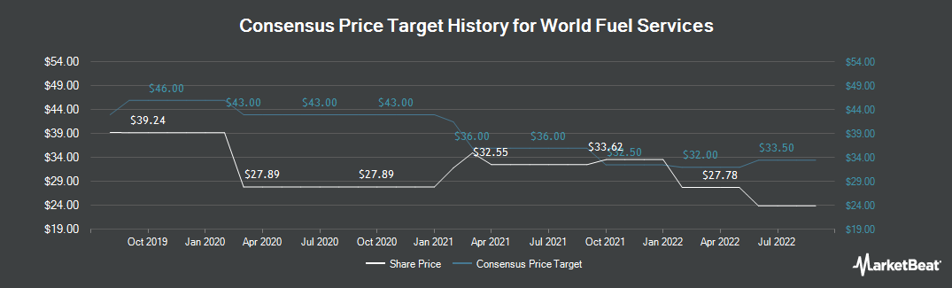 Price Target History for World Fuel Services (NYSE:INT)