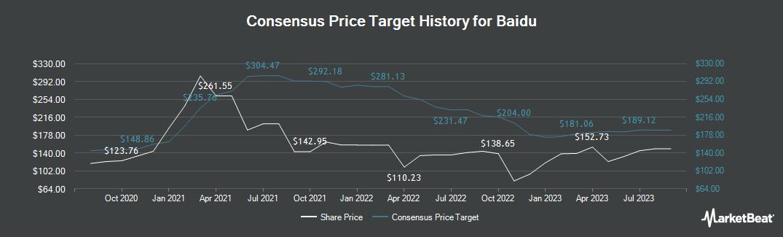 Price Target History for Baidu (NASDAQ:BIDU)