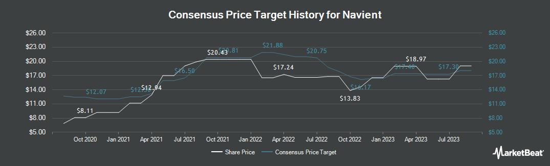 Price Target History for Navient (NASDAQ:NAVI)