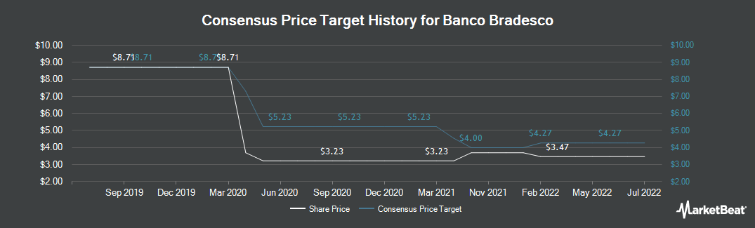 Price Target History for Banco Bradesco (NYSE:BBD)