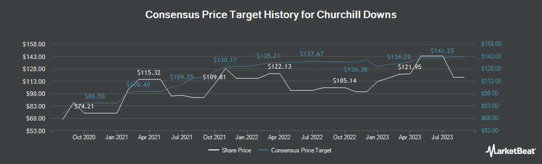 Price Target History for Churchill Downs (NASDAQ:CHDN)
