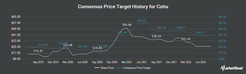 Price Target History for Cohu (NASDAQ:COHU)