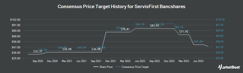 Price Target History for ServisFirst Bancshares (NASDAQ:SFBS)