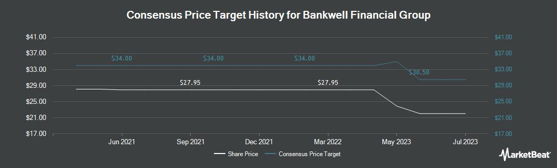 Price Target History for Bankwell Financial Gr (NASDAQ:BWFG)