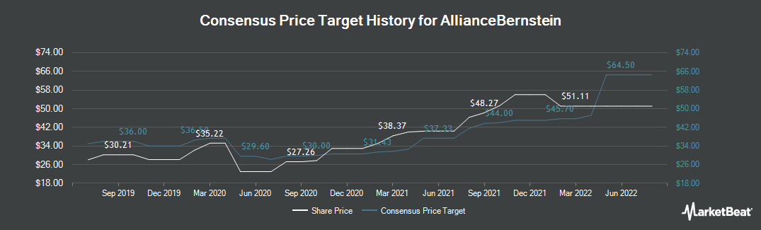 Price Target History for AllianceBernstein (NYSE:AB)